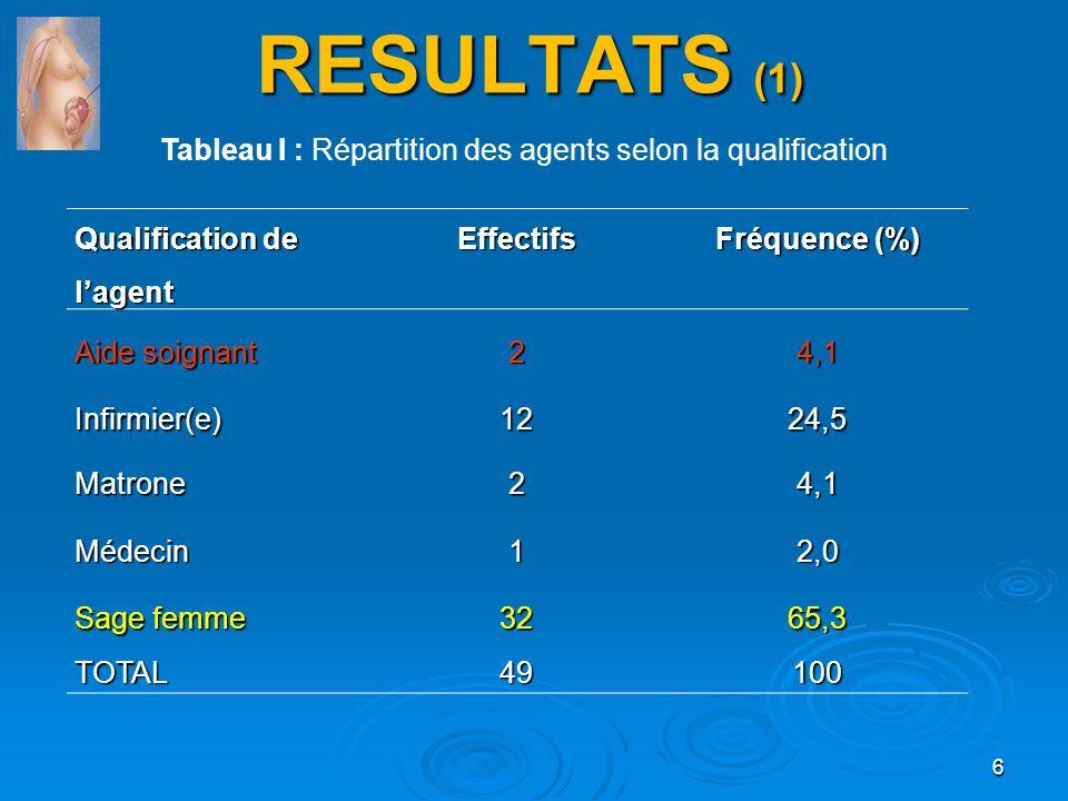 RESULTATS (1) Qualification de lagent Effectifs Fréquence (%) Aide soignant 24,1 Infirmier(e)1224,5 Matrone24,1 Médecin12,0 Sage femme 3265,3 TOTAL491