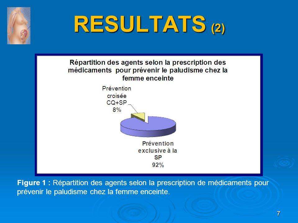 RESULTATS (2) RESULTATS (2) Figure 1 : Répartition des agents selon la prescription de médicaments pour prévenir le paludisme chez la femme enceinte.