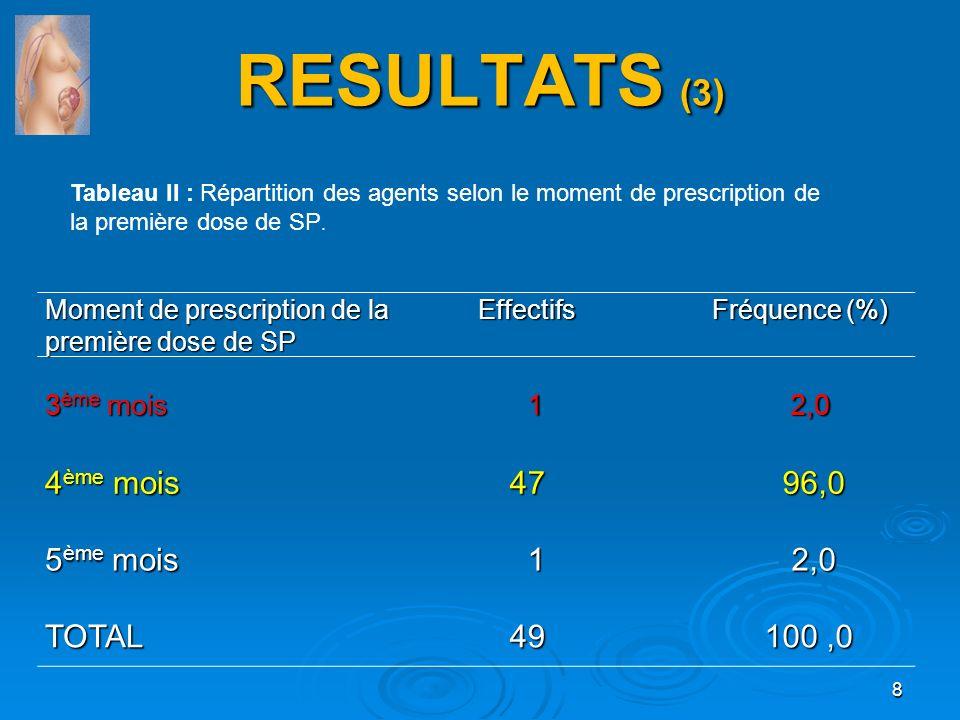 RESULTATS (3) Moment de prescription de la première dose de SP Effectifs Effectifs Fréquence (%) Fréquence (%) 3 ème mois 1 2,0 2,0 4 ème mois 47 47 9