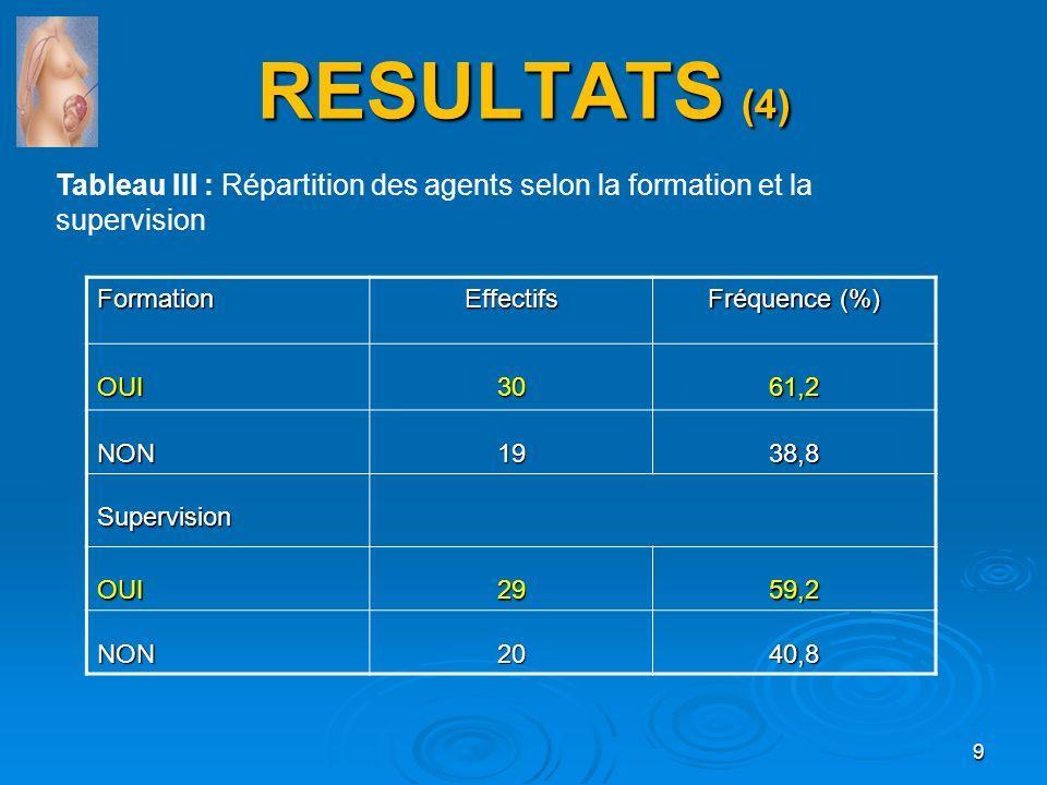 RESULTATS (4) Tableau III : Répartition des agents selon la formation et la supervision 9FormationEffectifs Fréquence (%) OUI3061,2 NON1938,8 Supervis