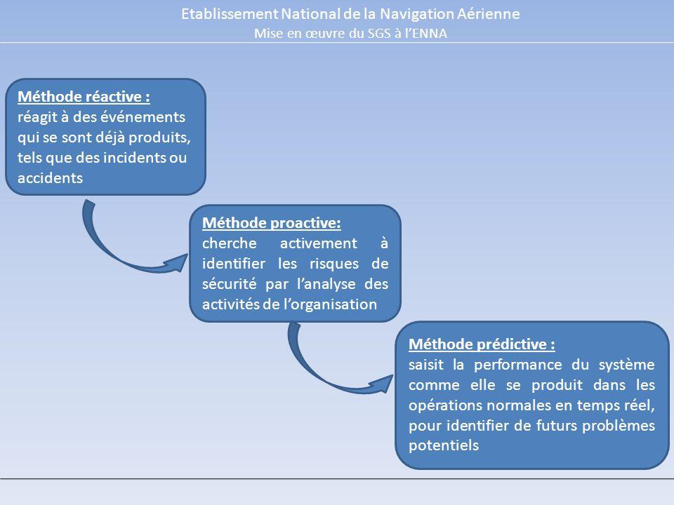 Etablissement National de la Navigation Aérienne Mise en œuvre du SGS à lENNA Méthode prédictive : saisit la performance du système comme elle se prod