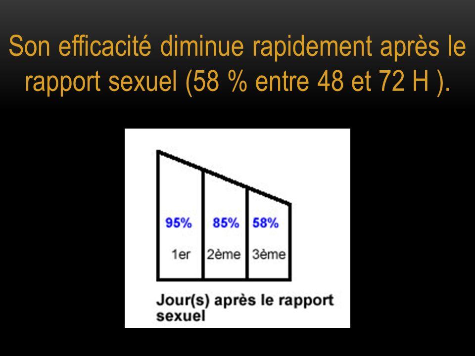 Son efficacité diminue rapidement après le rapport sexuel (58 % entre 48 et 72 H ).