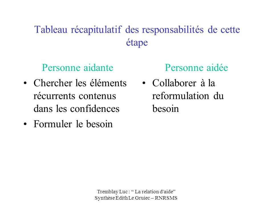 Tableau récapitulatif des responsabilités de cette étape Personne aidante Chercher les éléments récurrents contenus dans les confidences Formuler le b