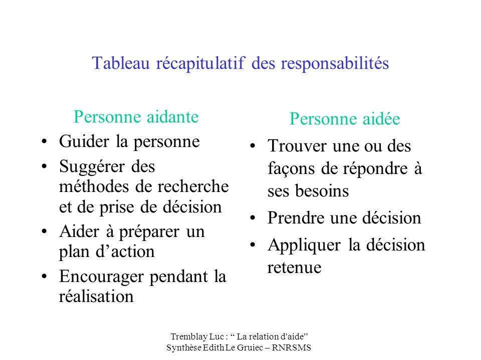 Tableau récapitulatif des responsabilités Personne aidante Guider la personne Suggérer des méthodes de recherche et de prise de décision Aider à prépa