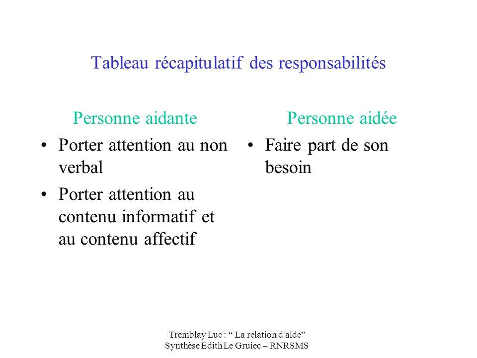 Tableau récapitulatif des responsabilités Personne aidante Porter attention au non verbal Porter attention au contenu informatif et au contenu affecti