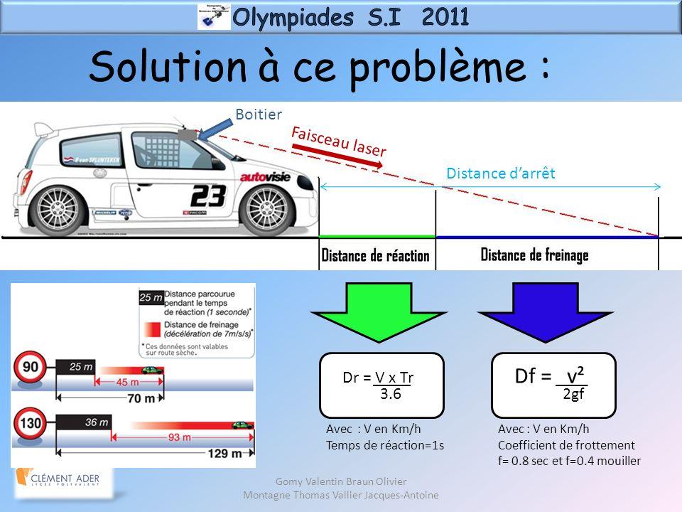 Distance darrêt Boitier Faisceau laser Df = v² Gomy Valentin Braun Olivier Montagne Thomas Vallier Jacques-Antoine Solution à ce problème : 2gf Dr = V