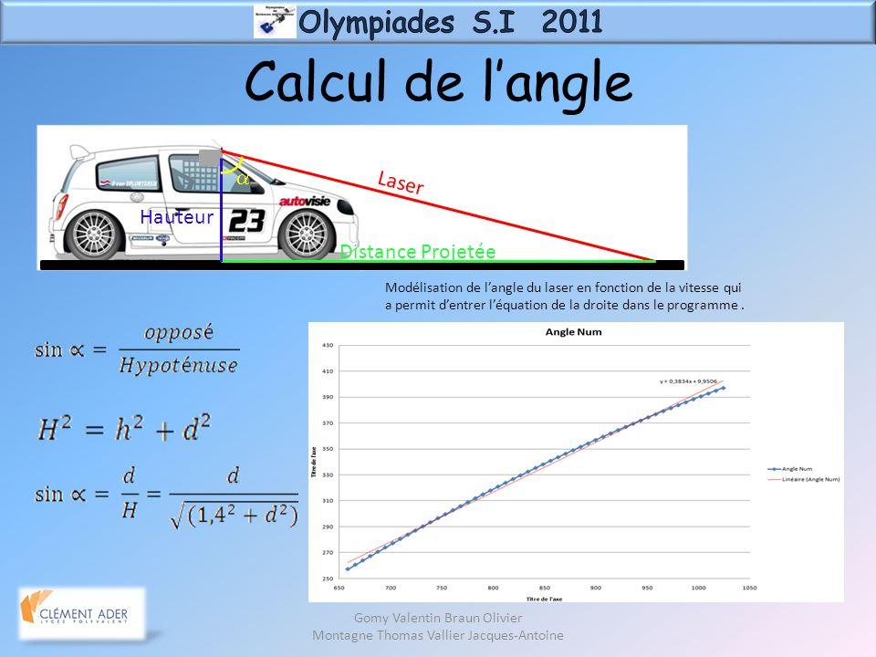 Calcul de langle Gomy Valentin Braun Olivier Montagne Thomas Vallier Jacques-Antoine Distance Projetée Hauteur Laser Modélisation de langle du laser e