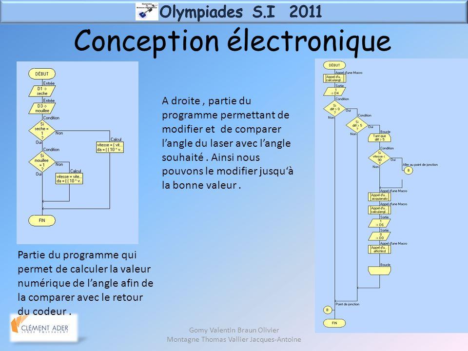 Gomy Valentin Braun Olivier Montagne Thomas Vallier Jacques-Antoine Conception électronique Partie du programme qui permet de calculer la valeur numér