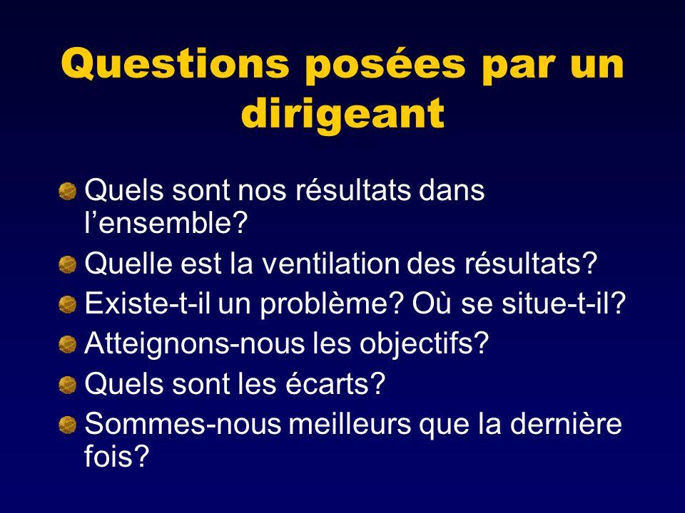 Questions posées par un dirigeant Quels sont nos résultats dans lensemble? Quelle est la ventilation des résultats? Existe-t-il un problème? Où se sit