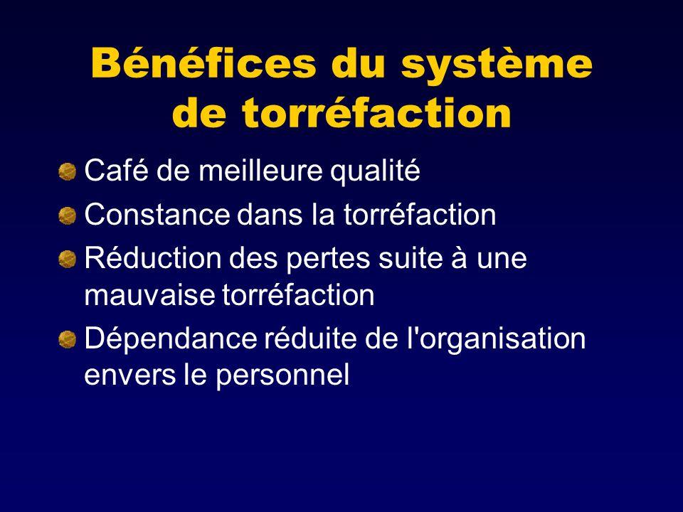Bénéfices du système de torréfaction Café de meilleure qualité Constance dans la torréfaction Réduction des pertes suite à une mauvaise torréfaction Dépendance réduite de l organisation envers le personnel