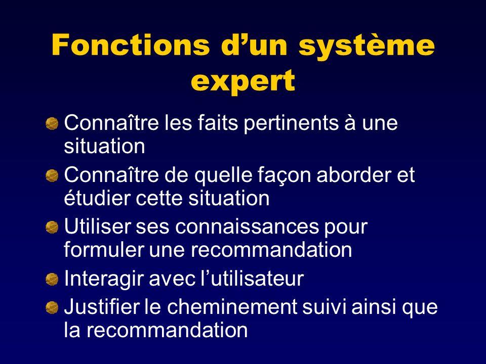 Fonctions dun système expert Connaître les faits pertinents à une situation Connaître de quelle façon aborder et étudier cette situation Utiliser ses