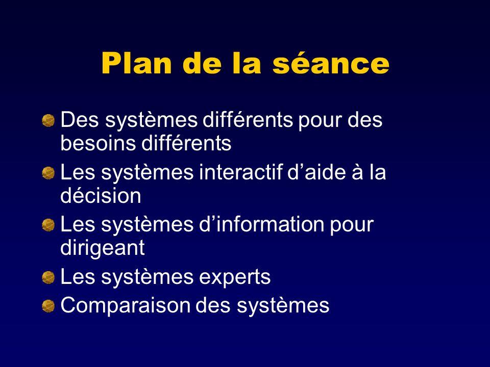 Plan de la séance Des systèmes différents pour des besoins différents Les systèmes interactif daide à la décision Les systèmes dinformation pour dirigeant Les systèmes experts Comparaison des systèmes