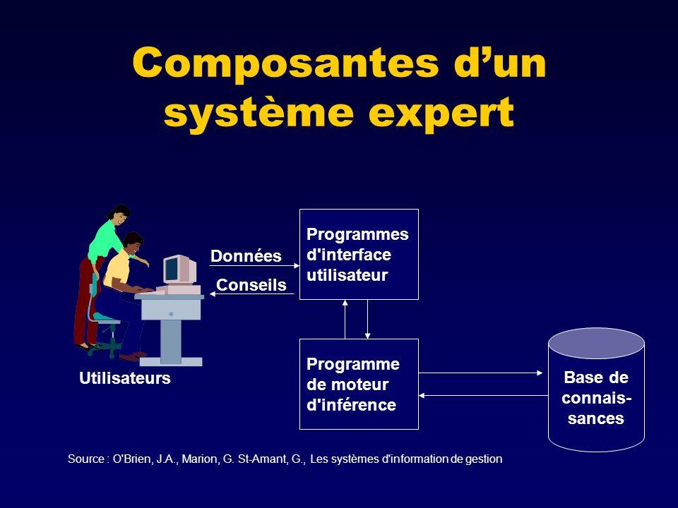Composantes dun système expert Base de connais- sances Programme de moteur d inférence Programmes d interface utilisateur Conseils Données Utilisateurs Source : O Brien, J.A., Marion, G.