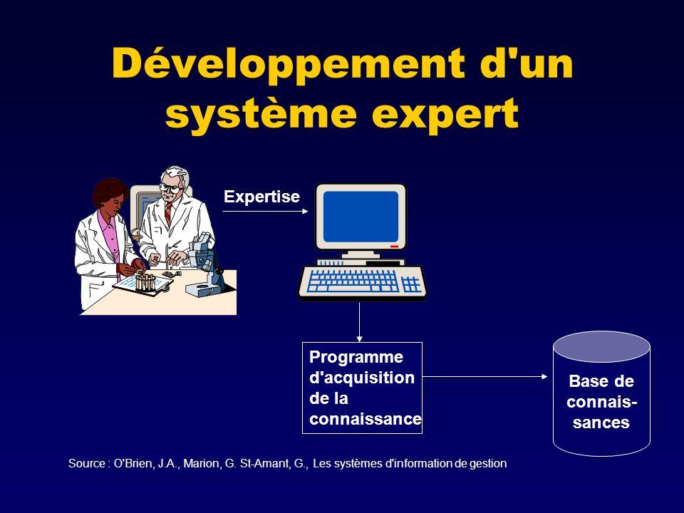 Développement d un système expert Base de connais- sances Programme d acquisition de la connaissance Expertise Source : O Brien, J.A., Marion, G.