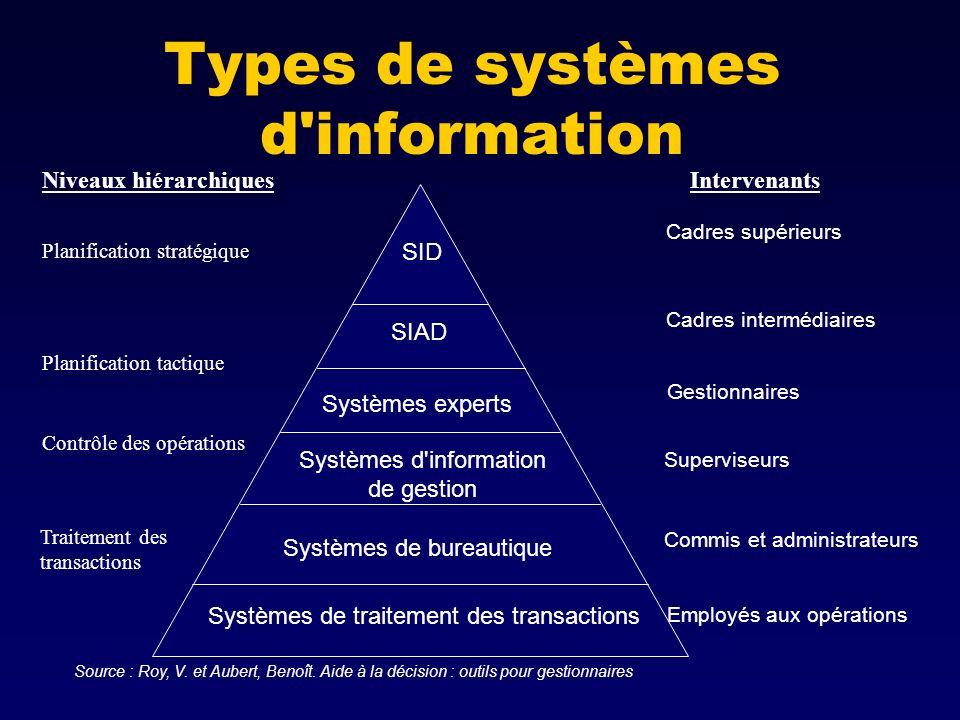 Types de systèmes d'information Systèmes de traitement des transactions Systèmes de bureautique Systèmes d'information de gestion Systèmes experts SIA