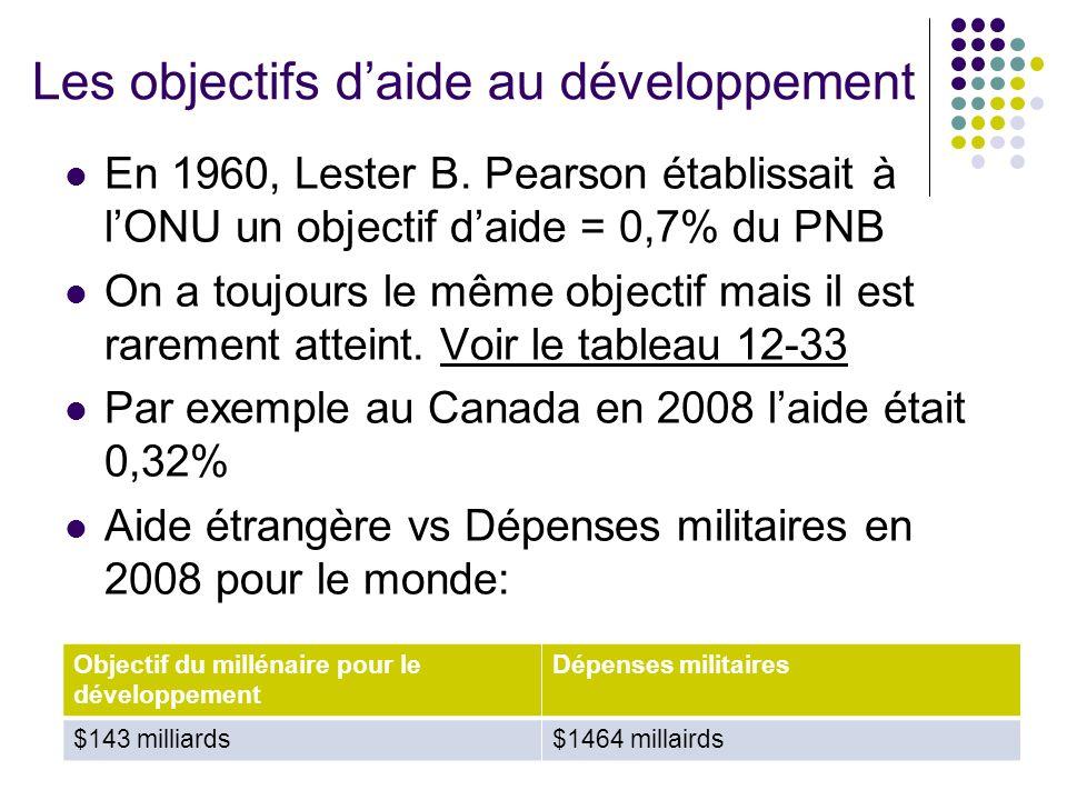 Les objectifs daide au développement En 1960, Lester B. Pearson établissait à lONU un objectif daide = 0,7% du PNB On a toujours le même objectif mais
