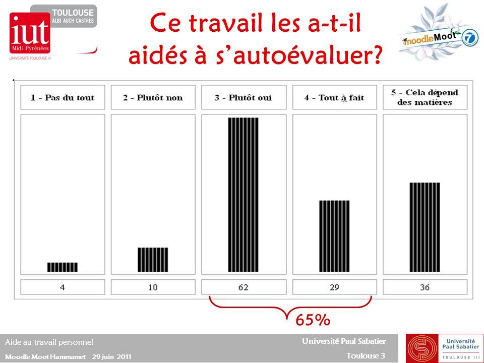 Université Paul Sabatier Toulouse 3 Aide au travail personnel Moodle Moot Hammamet 29 juin 2011 Ce travail les a-t-il aidés à sautoévaluer? 65%
