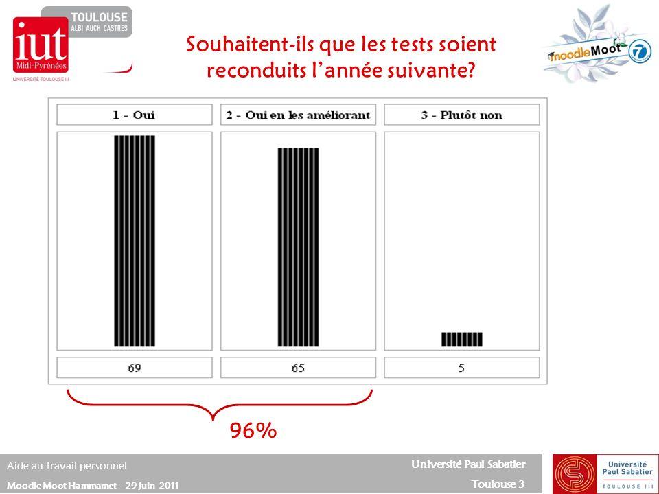 Université Paul Sabatier Toulouse 3 Aide au travail personnel Moodle Moot Hammamet 29 juin 2011 Souhaitent-ils que les tests soient reconduits lannée