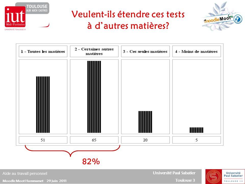 Université Paul Sabatier Toulouse 3 Aide au travail personnel Moodle Moot Hammamet 29 juin 2011 Veulent-ils étendre ces tests à dautres matières? 82%