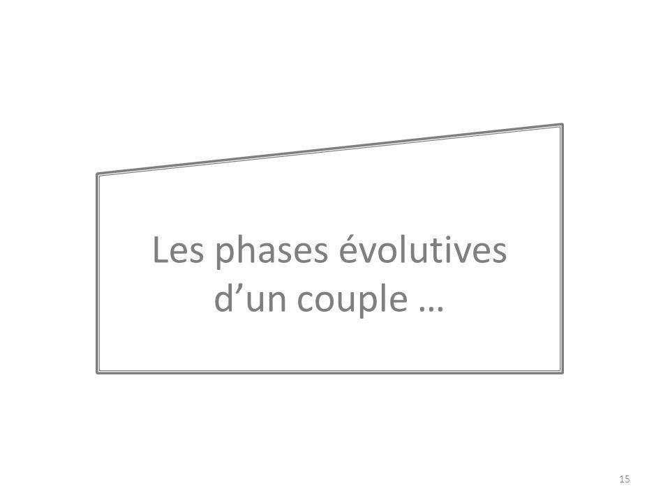 Les phases évolutives dun couple … 15