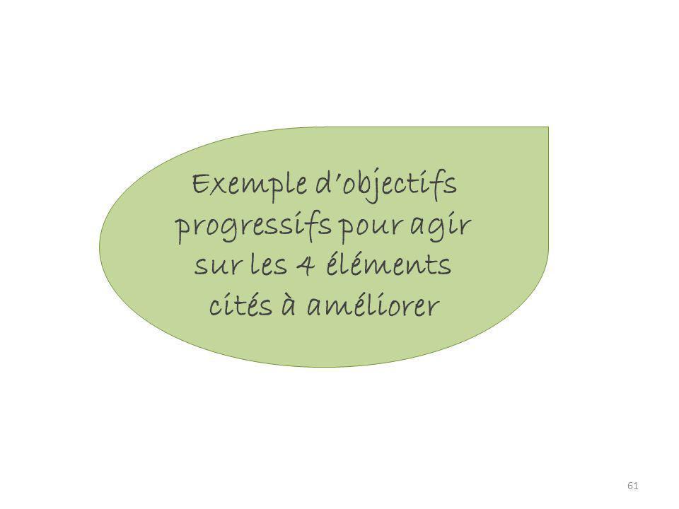 61 Exemple dobjectifs progressifs pour agir sur les 4 éléments cités à améliorer