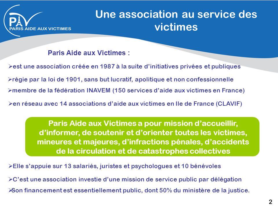 Paris Aide aux Victimes : une expérience au service des autres En 2006, on estime quenviron 70 000 personnes ont été victimes de violences physiques à Paris, dont 45 % à 50 % auraient déposé plainte Plus de 5 000 dentre elles ont été suivies par PAV, certaines le sont encore.