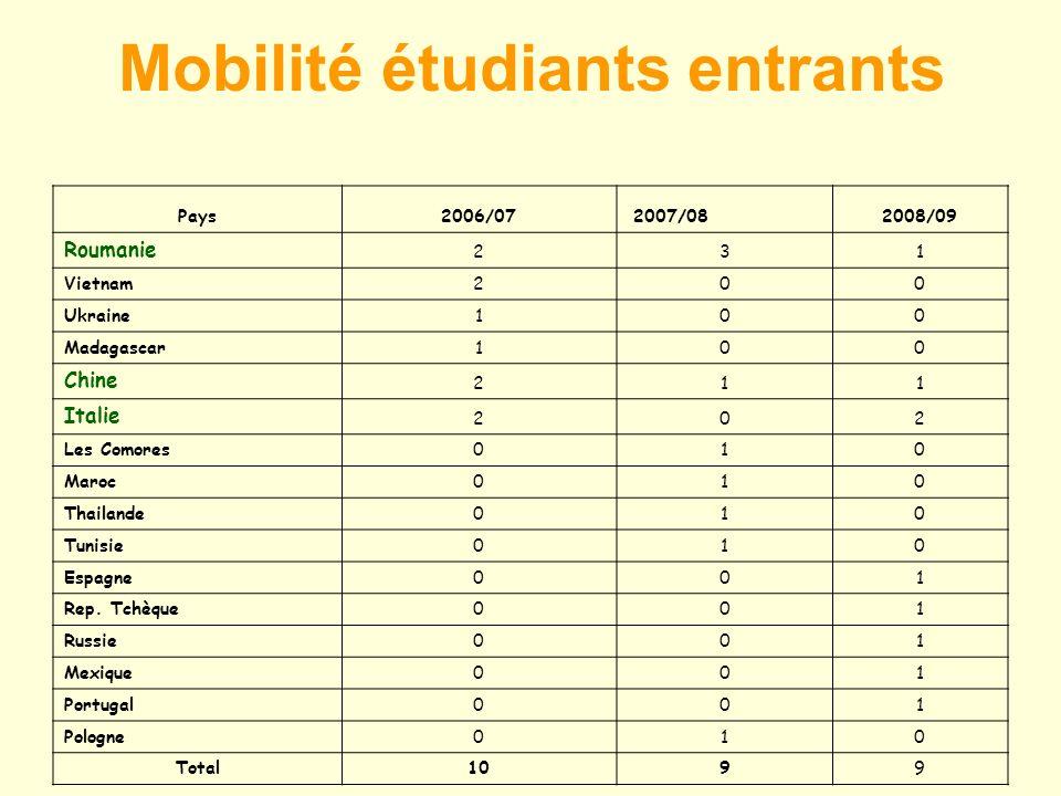 Mobilité étudiants entrants Pays2006/07 2007/082008/09 Roumanie 231 Vietnam200 Ukraine100 Madagascar100 Chine 211 Italie 202 Les Comores010 Maroc010 Thailande010 Tunisie010 Espagne001 Rep.