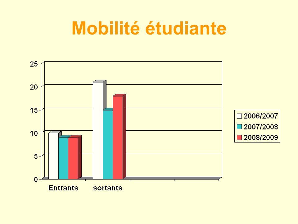 Mobilité étudiante