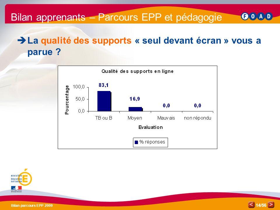 /56 Bilan parcours EPP 2009 14 Bilan apprenants – Parcours EPP et pédagogie La qualité des supports « seul devant écran » vous a parue ?
