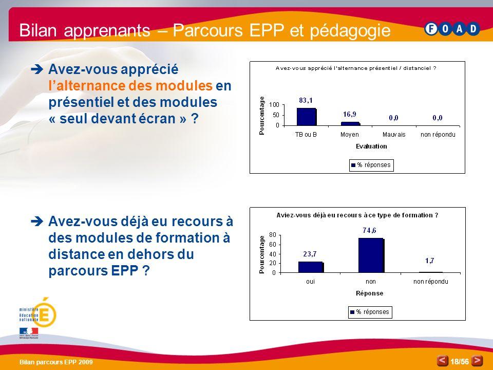 /56 Bilan parcours EPP 2009 18 Bilan apprenants – Parcours EPP et pédagogie Avez-vous apprécié lalternance des modules en présentiel et des modules « seul devant écran » .