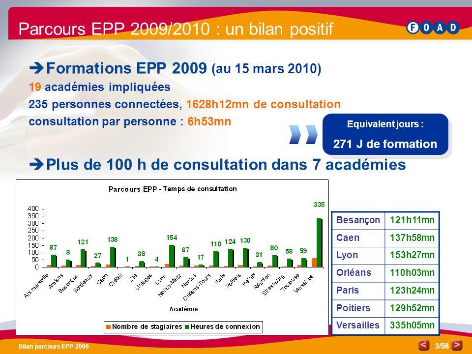 /56 Bilan parcours EPP 2009 3 Parcours EPP 2009/2010 : un bilan positif Formations EPP 2009 (au 15 mars 2010) 19 académies impliquées 235 personnes connectées, 1628h12mn de consultation consultation par personne : 6h53mn Plus de 100 h de consultation dans 7 académies Besançon121h11mn Caen137h58mn Lyon153h27mn Orléans110h03mn Paris123h24mn Poitiers129h52mn Versailles335h05mn Equivalent jours : 271 J de formation Equivalent jours : 271 J de formation