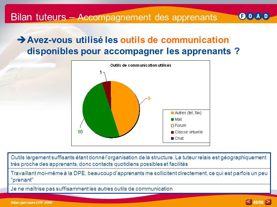 /56 Bilan parcours EPP 2009 48 Bilan tuteurs – Accompagnement des apprenants Avez-vous utilisé les outils de communication disponibles pour accompagner les apprenants .