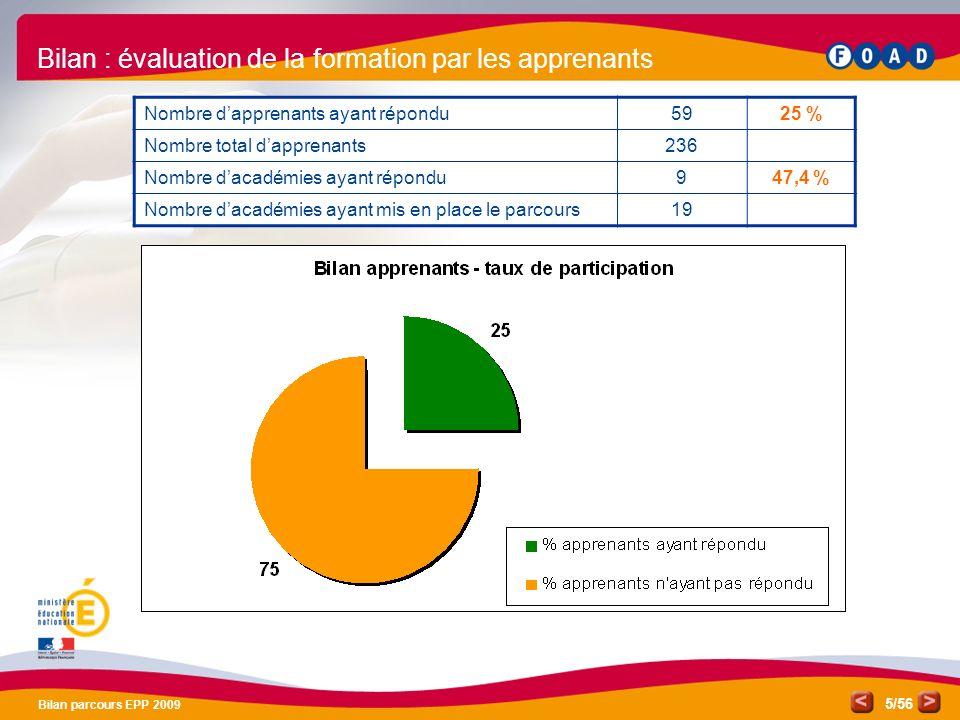 /56 Bilan parcours EPP 2009 5 Bilan : évaluation de la formation par les apprenants Nombre dapprenants ayant répondu5925 % Nombre total dapprenants236 Nombre dacadémies ayant répondu947,4 % Nombre dacadémies ayant mis en place le parcours19