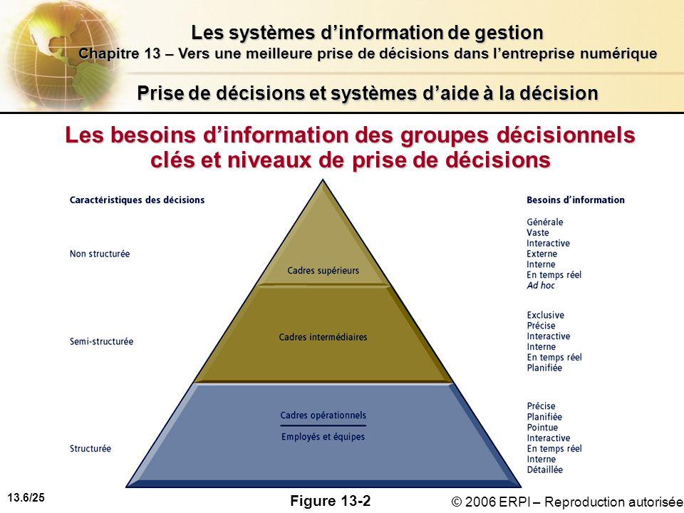 13.7/25 Les systèmes dinformation de gestion Chapitre 13 – Vers une meilleure prise de décisions dans lentreprise numérique © 2006 ERPI – Reproduction autorisée Prise de décisions et systèmes daide à la décision Les types de décisions Décision non structurée : amène le gestionnaire à émettre un jugement, une évaluation et un point de vue face à un problème ;amène le gestionnaire à émettre un jugement, une évaluation et un point de vue face à un problème ; est non routinière ;est non routinière ; est sans réponse toute faite ou procédure préétablie.est sans réponse toute faite ou procédure préétablie.