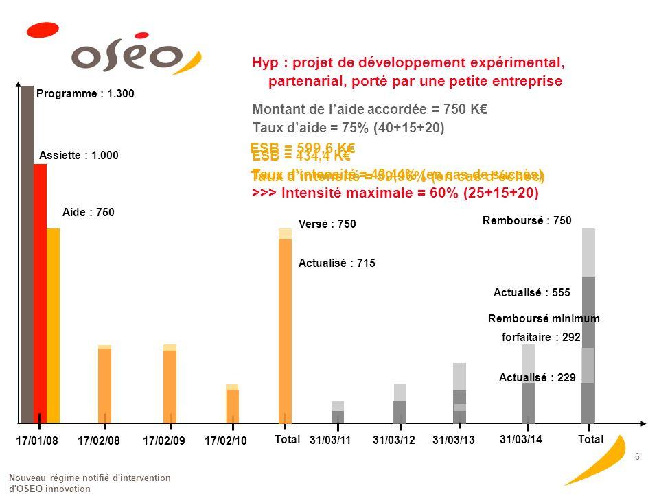 Nouveau régime notifié d intervention d OSEO innovation 6 Programme : 1.300 Assiette : 1.000 Aide : 750 17/01/08 17/02/08 17/02/0917/02/10 Total Versé : 750 Actualisé : 715 31/03/11 31/03/1231/03/13 31/03/14 Total Remboursé : 750 Actualisé : 555 Hyp : projet de développement expérimental, partenarial, porté par une petite entreprise Montant de laide accordée = 750 K Taux daide = 75% (40+15+20) ESB = 434,4 K Taux dintensité = 43,44% (en cas de succès) >>> Intensité maximale = 60% (25+15+20) Remboursé minimum forfaitaire : 292 Actualisé : 229 ESB = 599,6 K Taux dintensité = 59,96% (en cas déchec)