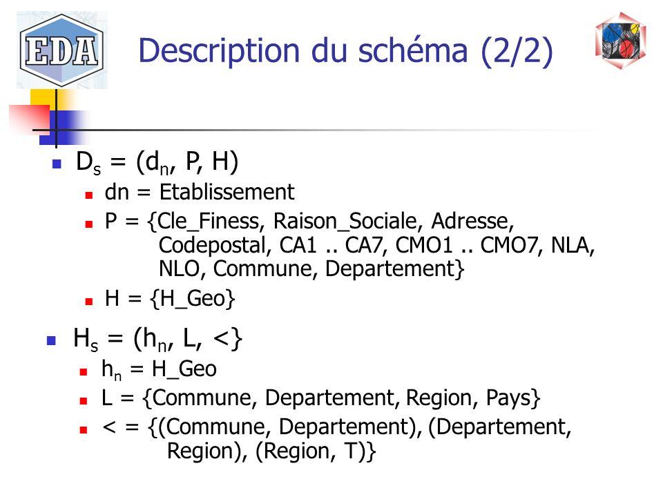 D s = (d n, P, H) dn = Etablissement P = {Cle_Finess, Raison_Sociale, Adresse, Codepostal, CA1.. CA7, CMO1.. CMO7, NLA, NLO, Commune, Departement} H =