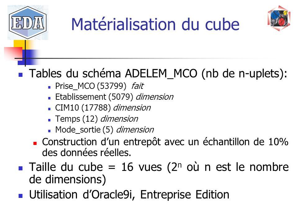 Matérialisation du cube Tables du schéma ADELEM_MCO (nb de n-uplets): Prise_MCO (53799) fait Etablissement (5079) dimension CIM10 (17788) dimension Te