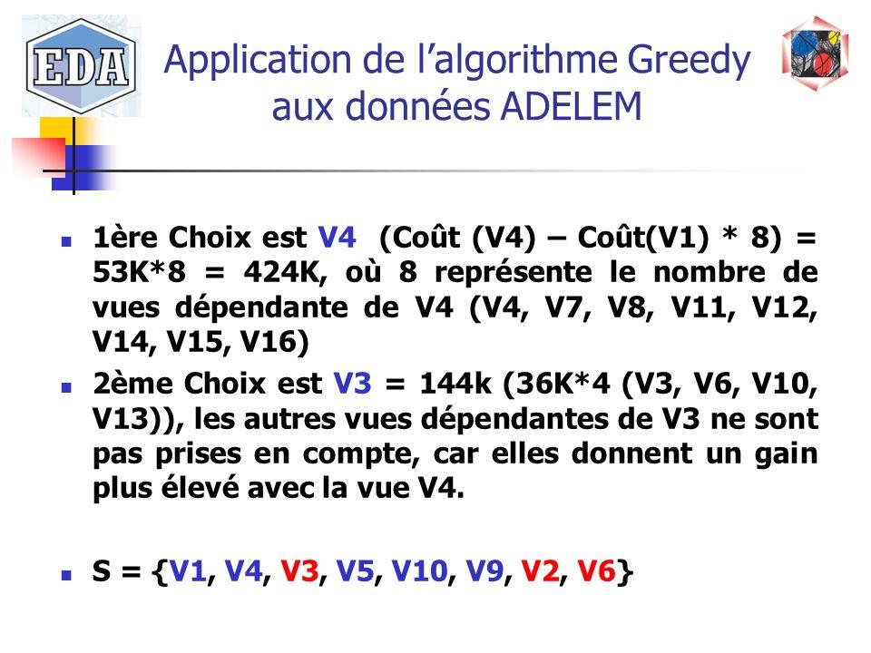 Application de lalgorithme Greedy aux données ADELEM 1ère Choix est V4 (Coût (V4) – Coût(V1) * 8) = 53K*8 = 424K, où 8 représente le nombre de vues dé