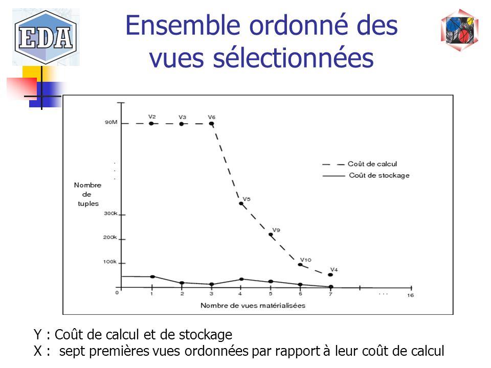 Ensemble ordonné des vues sélectionnées Y : Coût de calcul et de stockage X : sept premières vues ordonnées par rapport à leur coût de calcul