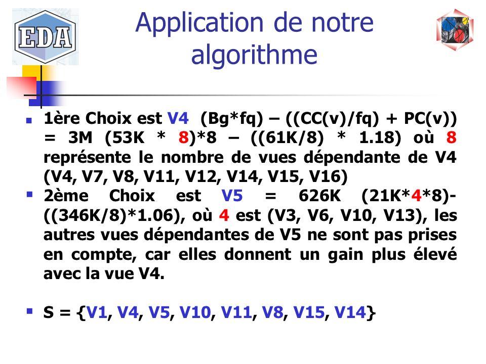 Application de notre algorithme 1ère Choix est V4 (Bg*fq) – ((CC(v)/fq) + PC(v)) = 3M (53K * 8)*8 – ((61K/8) * 1.18) où 8 représente le nombre de vues
