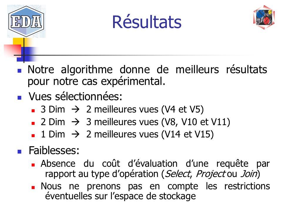 Notre algorithme donne de meilleurs résultats pour notre cas expérimental. Vues sélectionnées: 3 Dim 2 meilleures vues (V4 et V5) 2 Dim 3 meilleures v