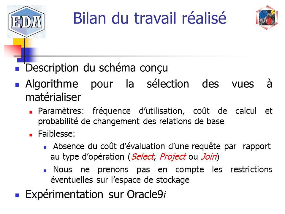 Bilan du travail réalisé Description du schéma conçu Algorithme pour la sélection des vues à matérialiser Paramètres: fréquence dutilisation, coût de