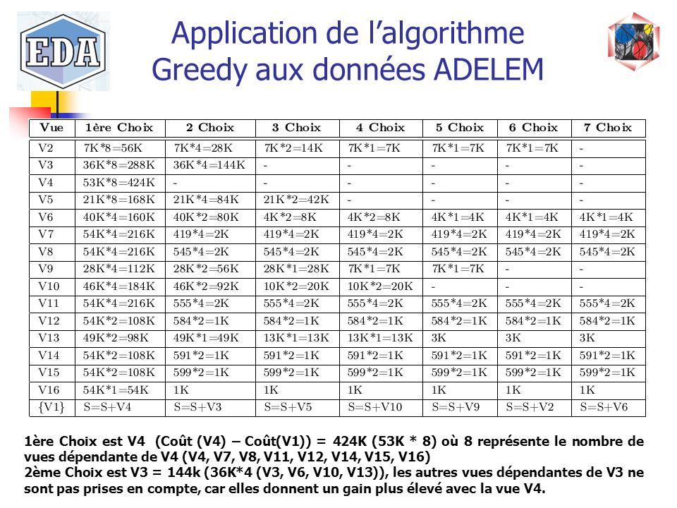 Application de lalgorithme Greedy aux données ADELEM 1ère Choix est V4 (Coût (V4) – Coût(V1)) = 424K (53K * 8) où 8 représente le nombre de vues dépen
