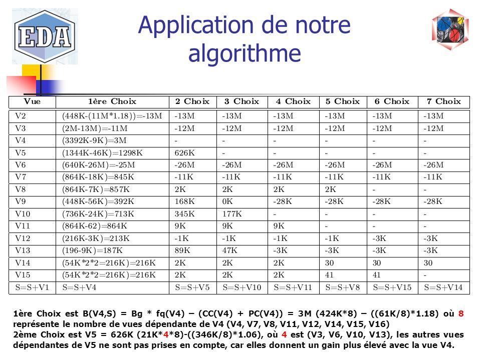 Application de notre algorithme 1ère Choix est B(V4,S) = Bg * fq(V4) – (CC(V4) + PC(V4)) = 3M (424K*8) – ((61K/8)*1.18) où 8 représente le nombre de v