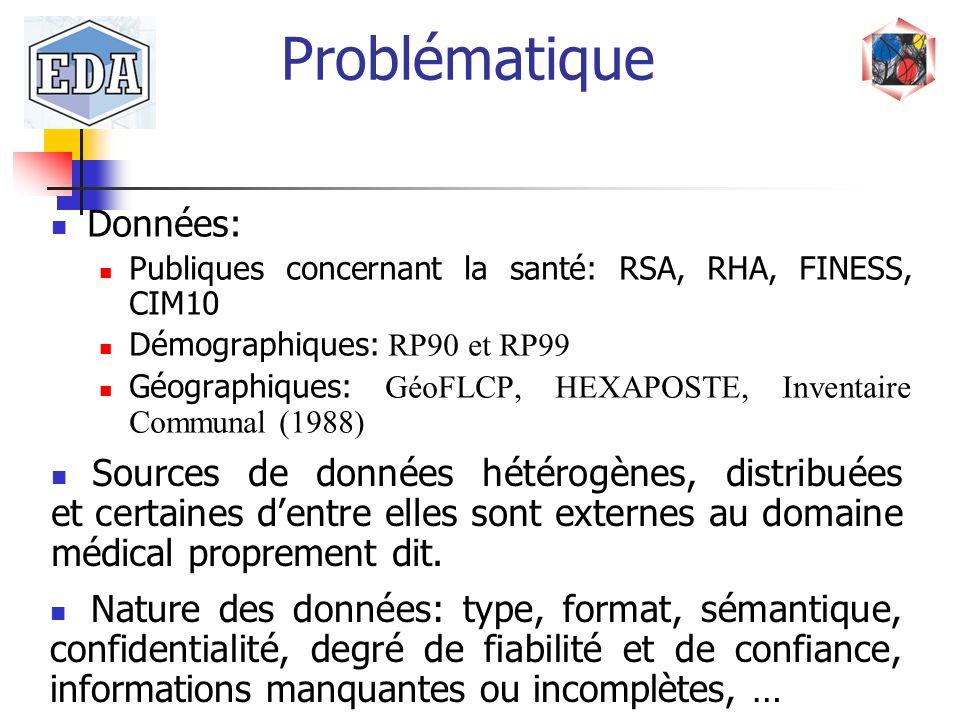 Problématique Données: Publiques concernant la santé: RSA, RHA, FINESS, CIM10 Démographiques: RP90 et RP99 Géographiques: GéoFLCP, HEXAPOSTE, Inventai