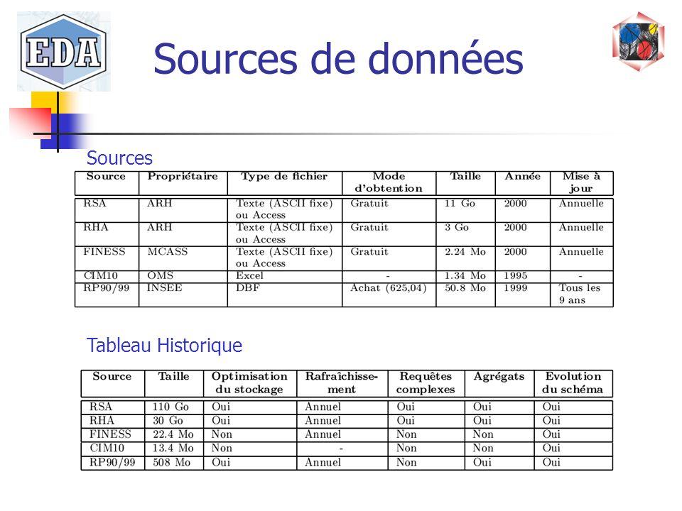 Sources de données Sources Tableau Historique