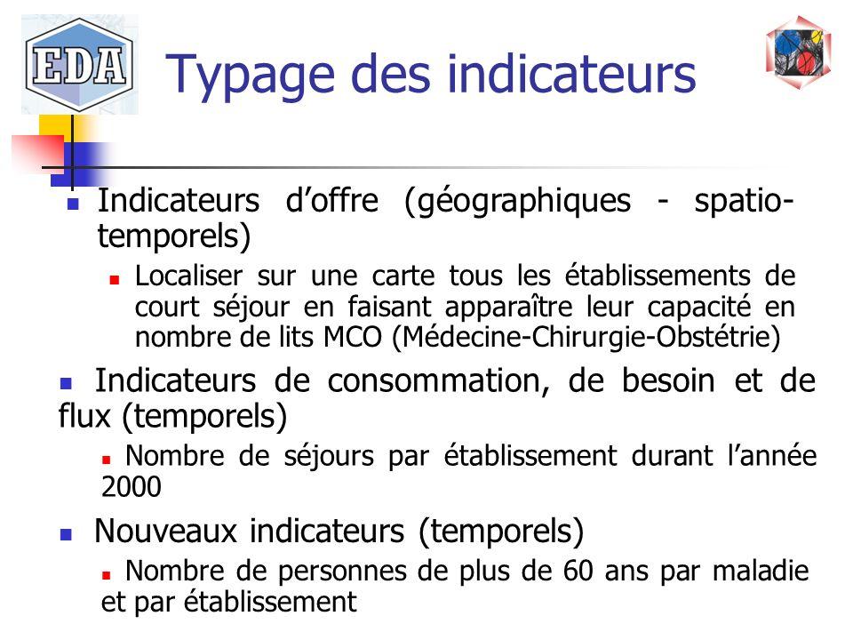 Typage des indicateurs Indicateurs doffre (géographiques - spatio- temporels) Localiser sur une carte tous les établissements de court séjour en faisa