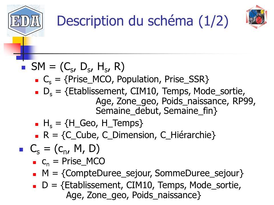 SM = (C s, D s, H s, R) C s = {Prise_MCO, Population, Prise_SSR} D s = {Etablissement, CIM10, Temps, Mode_sortie, Age, Zone_geo, Poids_naissance, RP99
