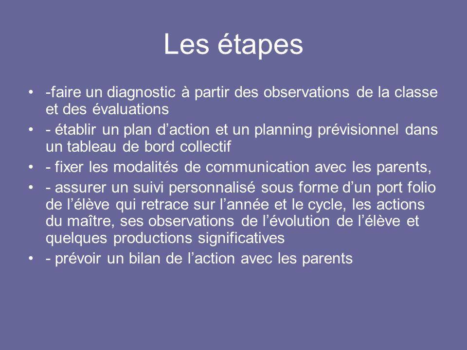 Les étapes -faire un diagnostic à partir des observations de la classe et des évaluations - établir un plan daction et un planning prévisionnel dans u