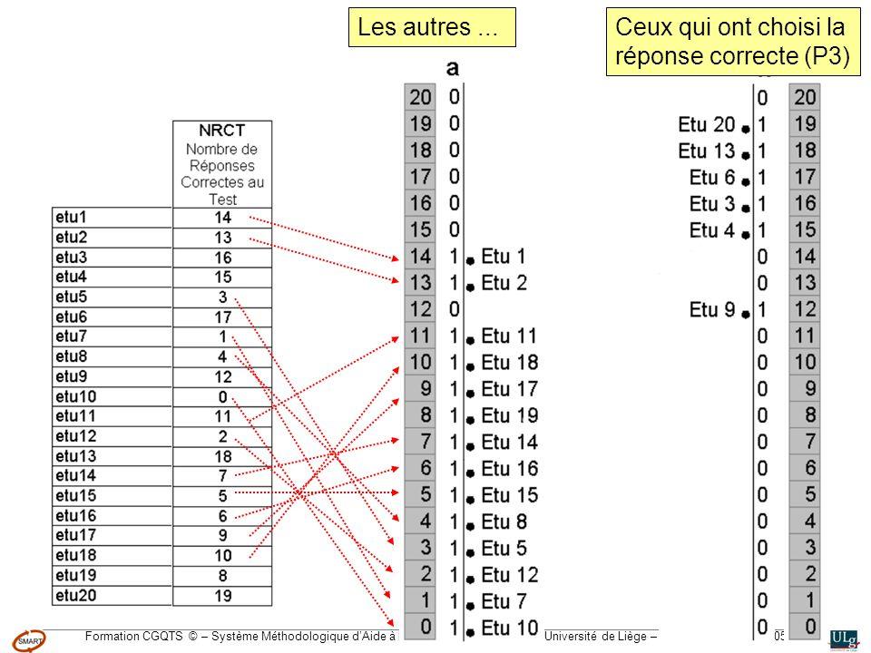 Formation CGQTS © – Système Méthodologique dAide à la Réalisation de Tests © – Université de Liège – pour lIFA, Janvier 2005 Ceux qui ont choisi la réponse correcte (P3) Les autres...